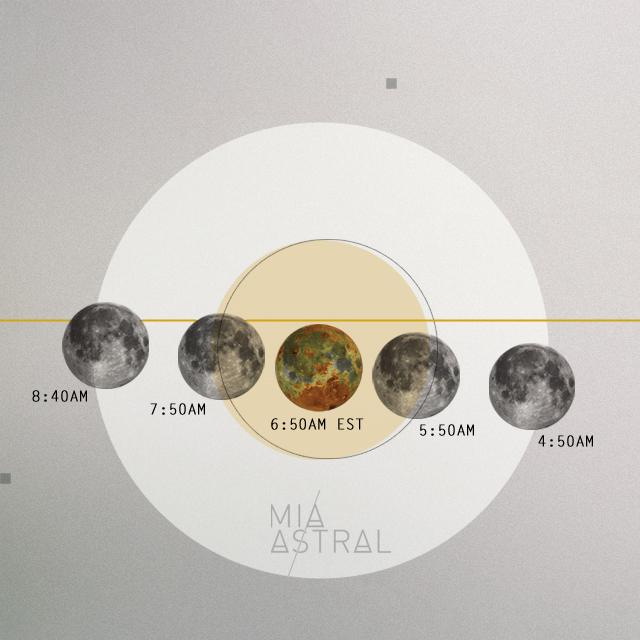 Ciclo Eclipse de Luna Llena en Aries