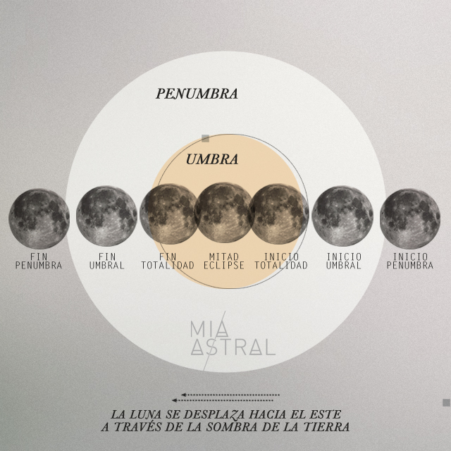 Eclipse Lunar Desplazamiento