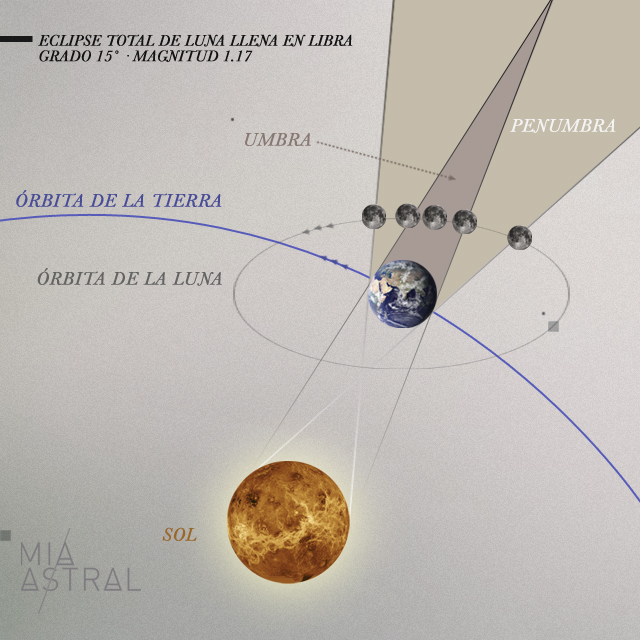 Geometria del Eclipse de Luna LLena en Aries